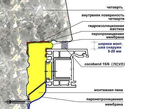 Купить дебетовую карту visa Белогорск